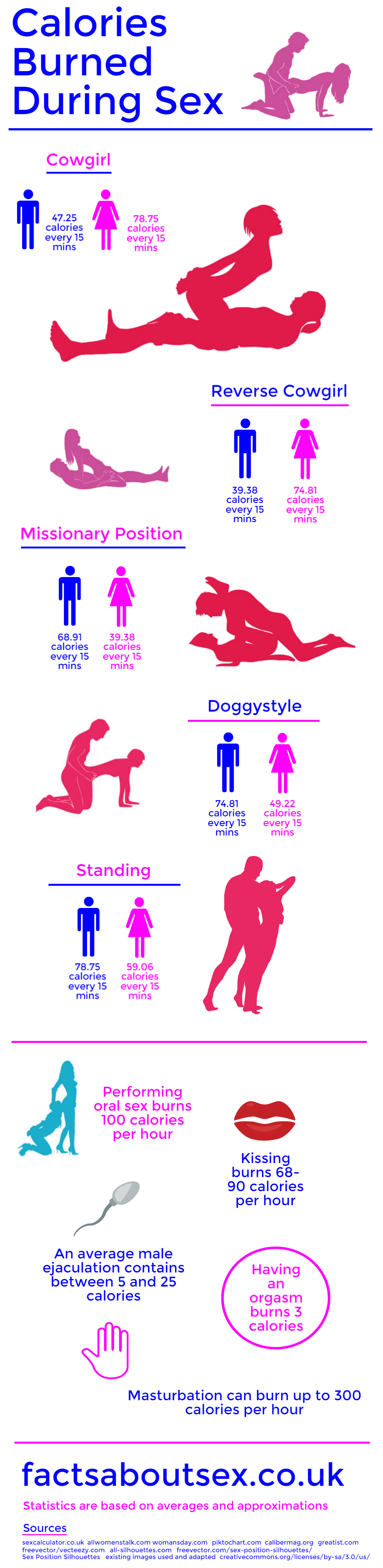 Calories burned during sex infographic