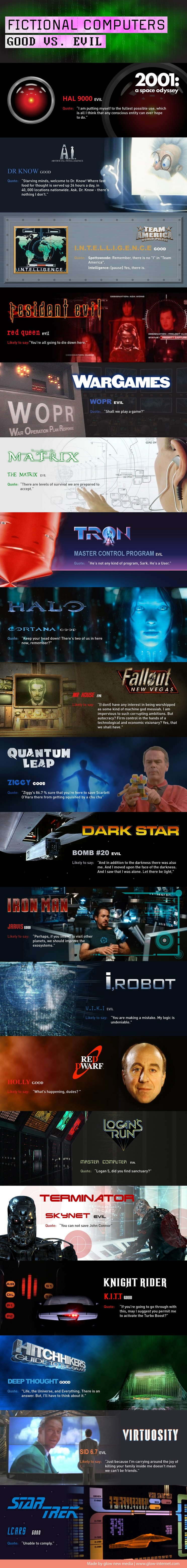 Fictional Computers - Good vs. Evil infographic