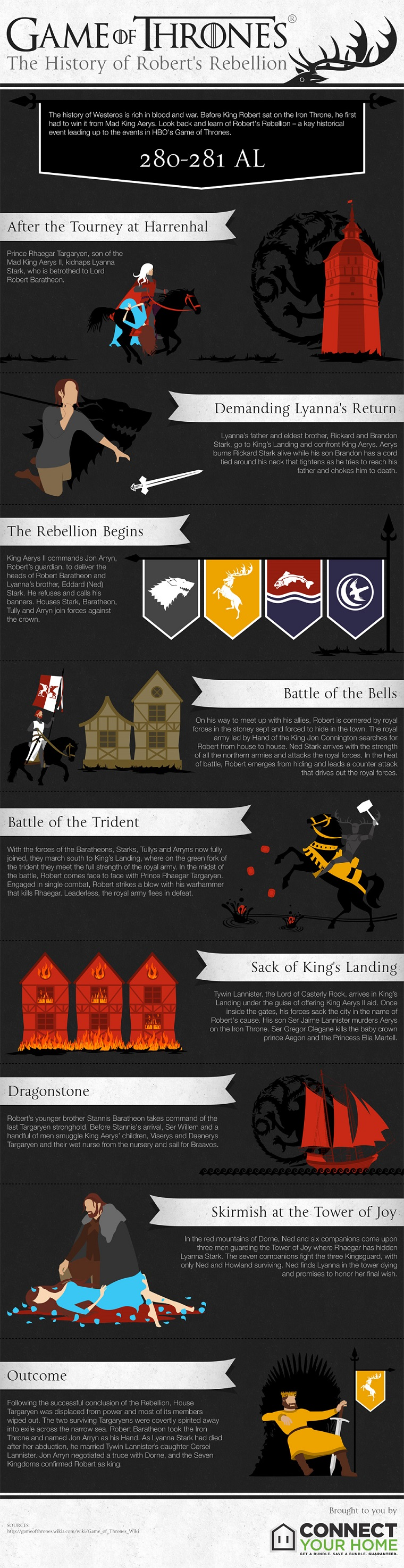 Game of Thrones - The History of Robert's Rebellion infographic