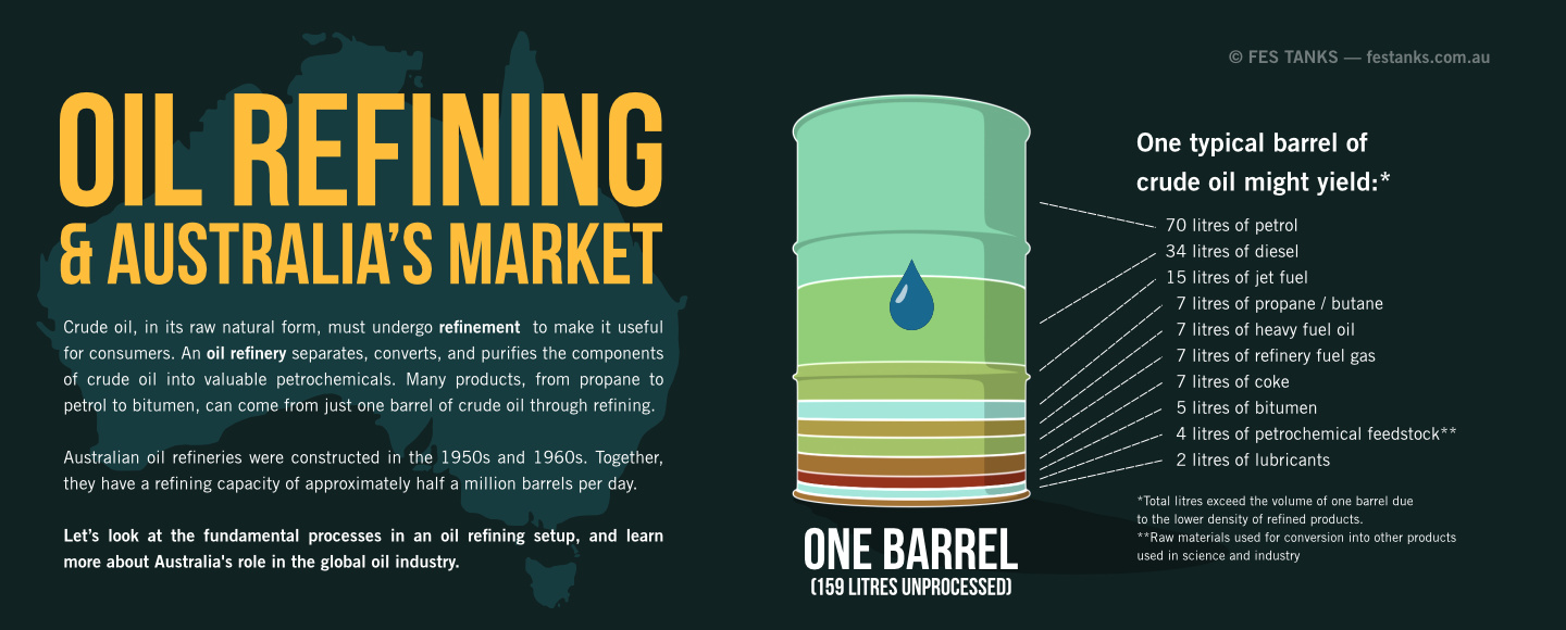 Oil refining and Australia's market infographic