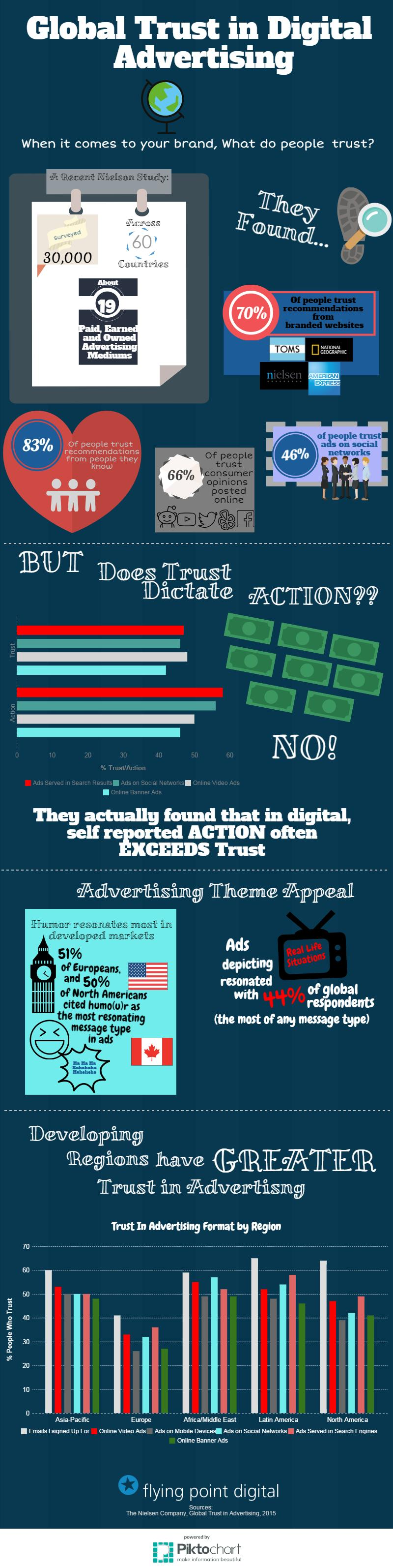 2015 Global Trust in Digital Advertising Trends infographic