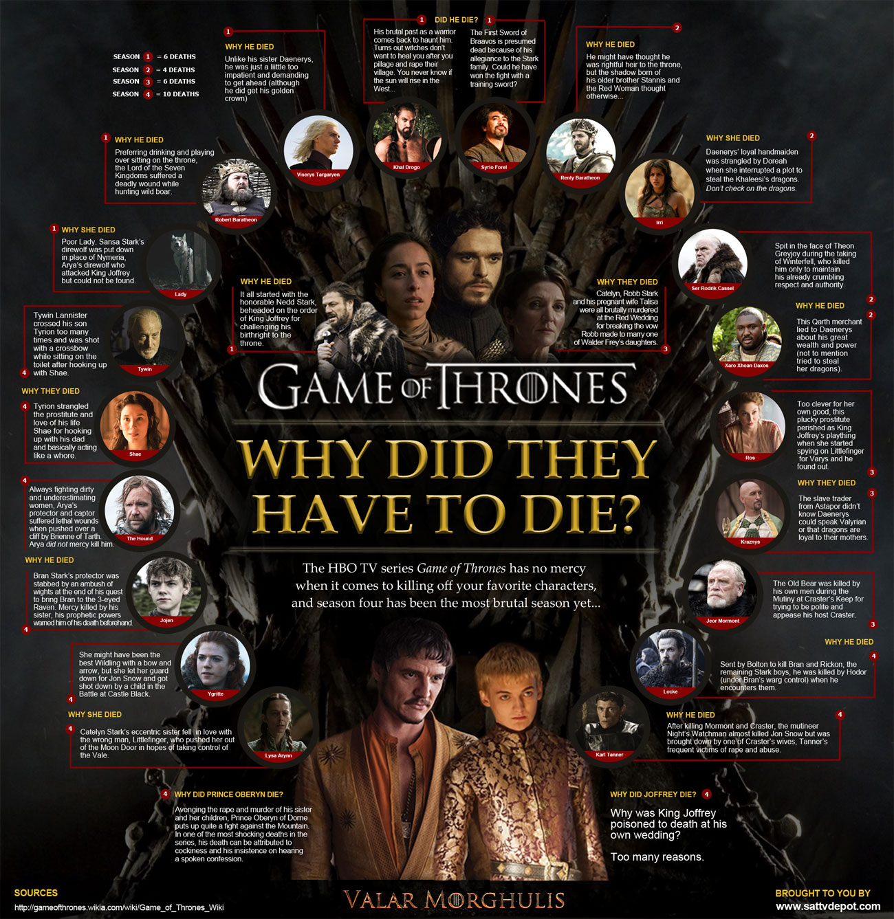 Game of Thrones - Why Did They Have to Die? infographic