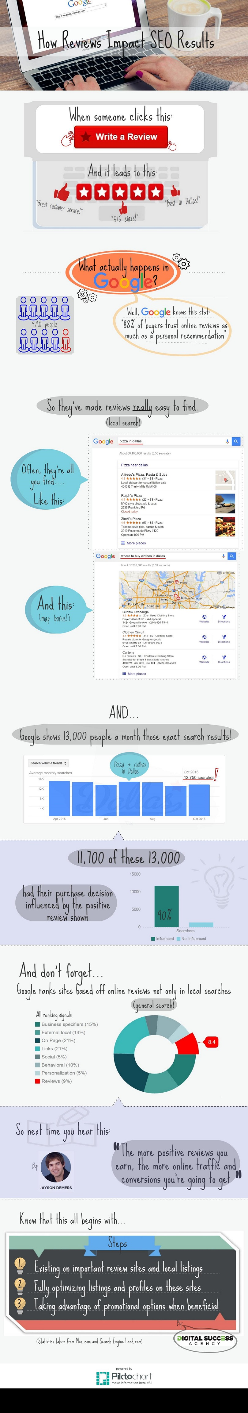How Reviews Impact SEO Results infographic