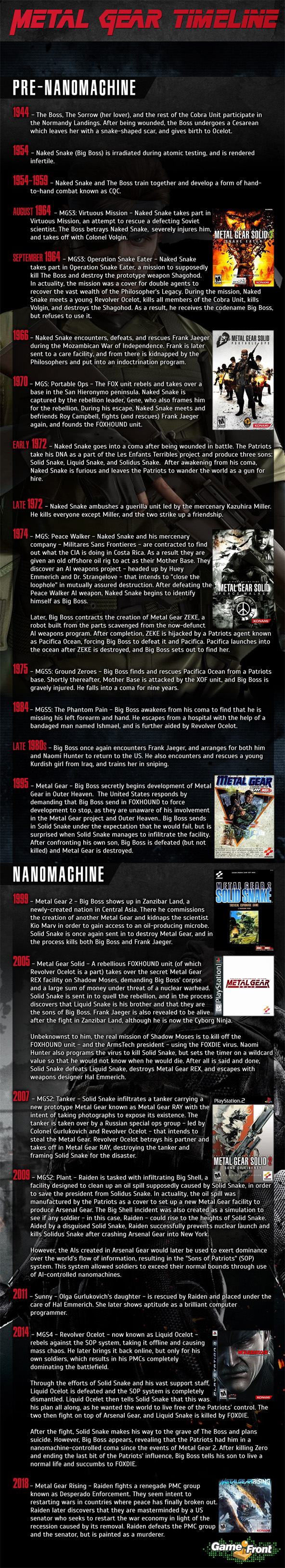 Metal Gear Timeline infographic