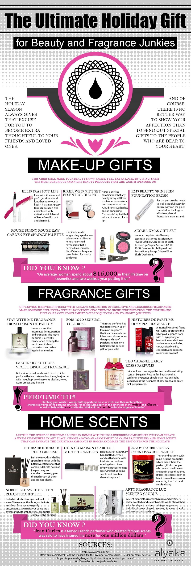 Ultimate Holiday Gift Guide for Beauty and Fragrance Junkies infographic