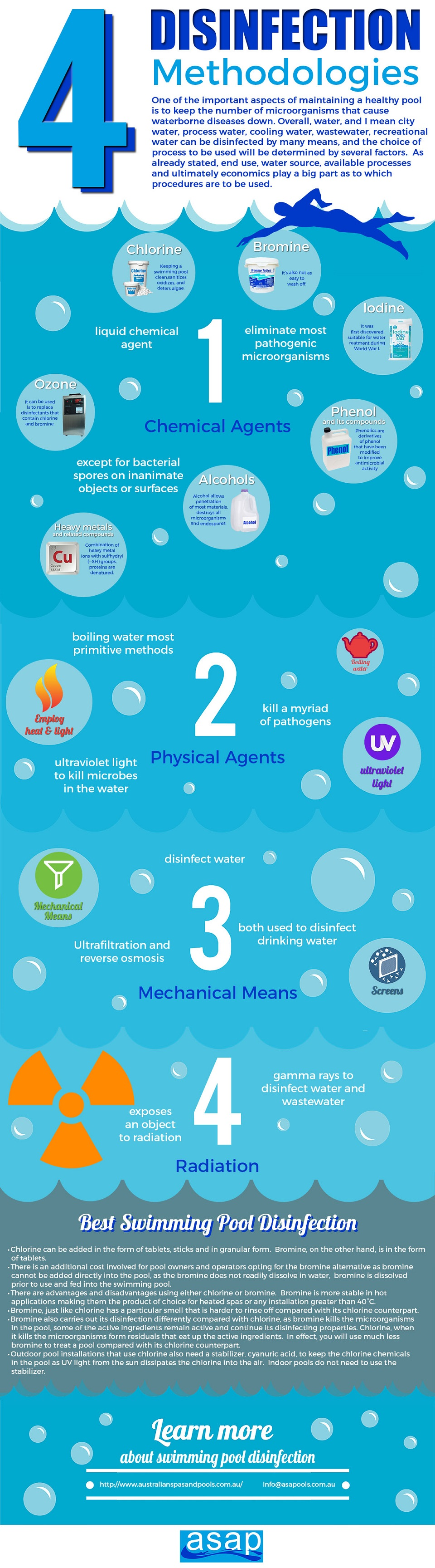 4 Disinfection Methodologies infographic