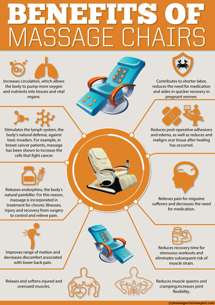 Benefits of massage chairs mighty infographics for Therapeutic massage chair reviews