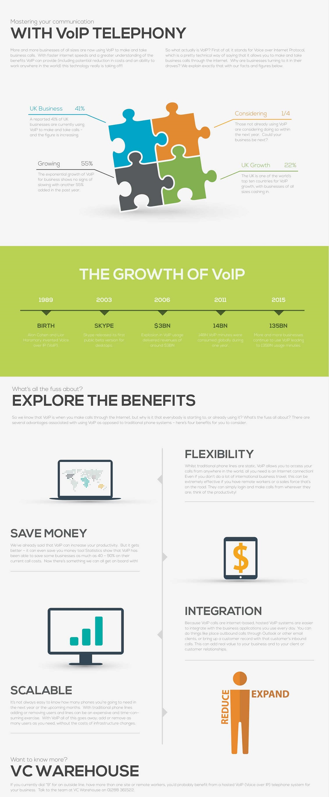 Top Benefits of VoIP Telephony infographic