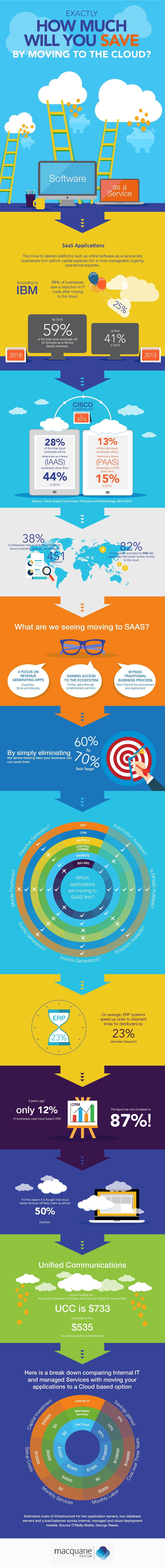 How Much Will You Save by Switching to SaaS? infographic