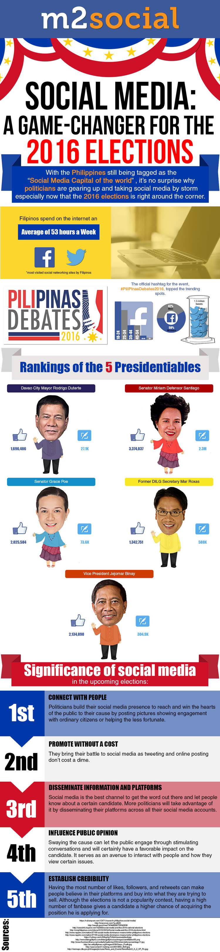 2016 Philippine Presedential Election infographic