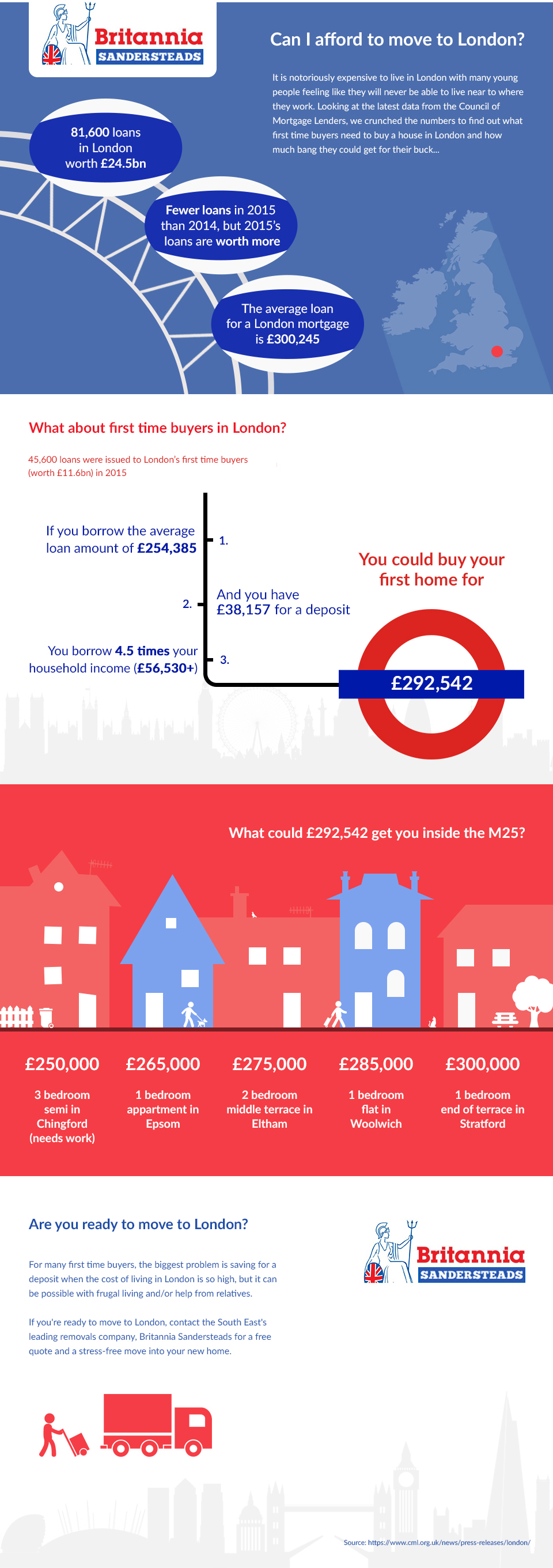 Can You Afford to Buy a Home in London? infographic