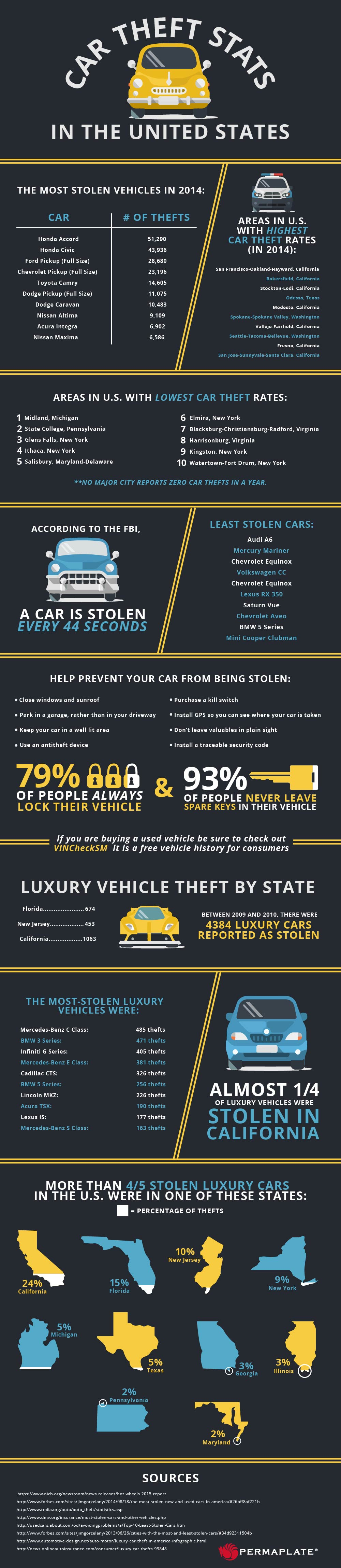Car Theft Stats in the United States infographic