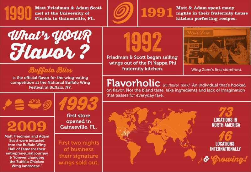 The History of Wing Zone infographic