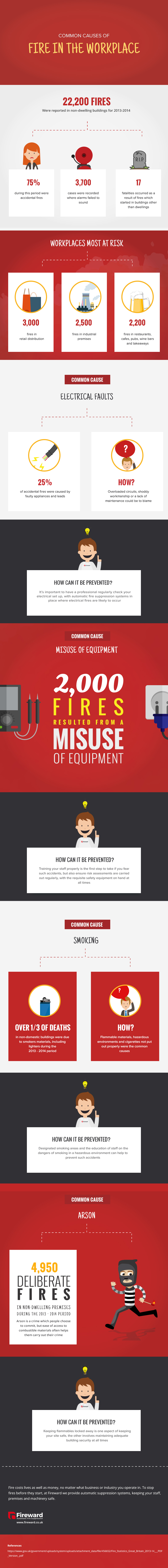 workplace fires infographic