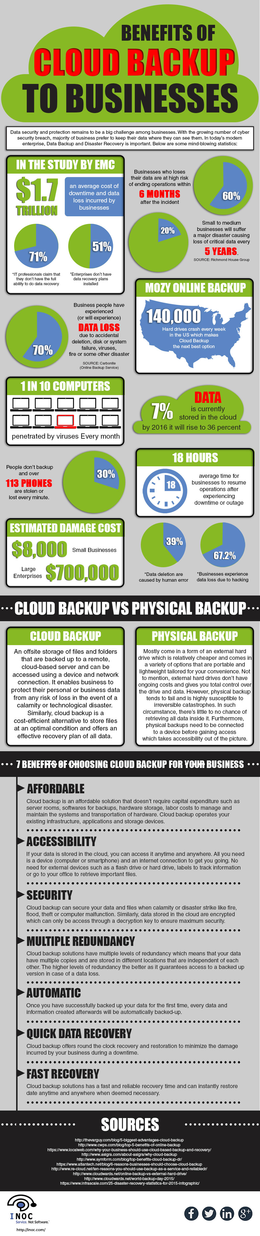 Benefits of Cloud Backup to Businesses infographic