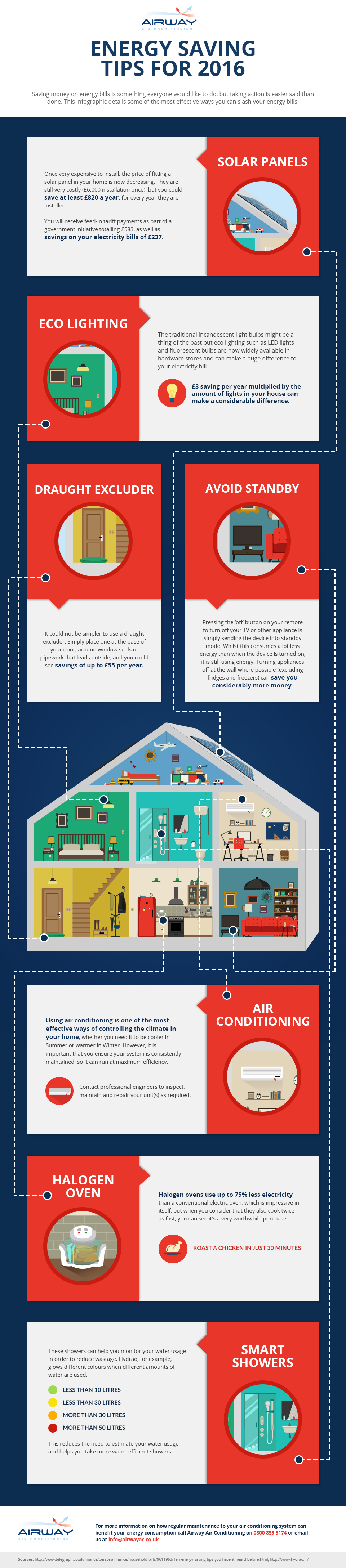 saving energy 2016 infographic