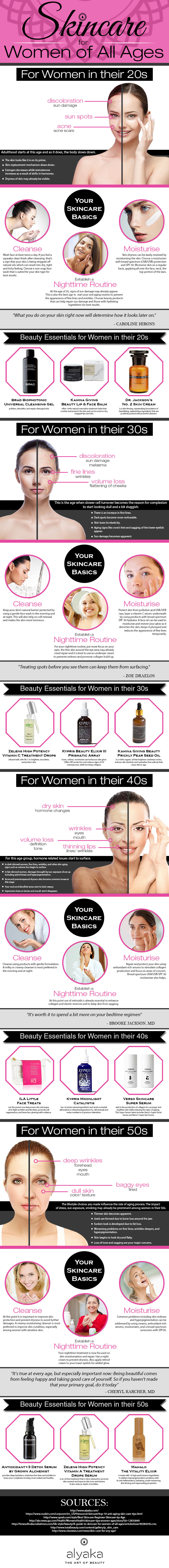 Skincare for women of all ages infographic