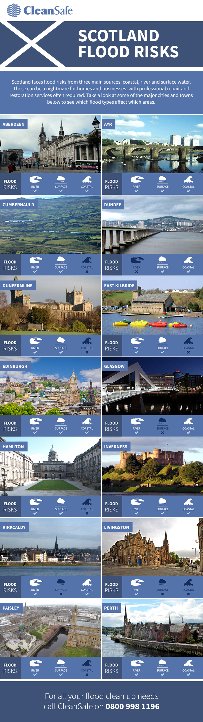 flood risk areas of Scotland infographic