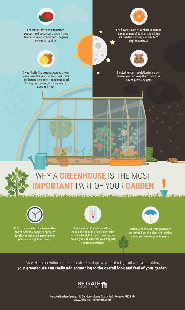 Why a Greenhouse is the Most Important Part of Your Garden infographic