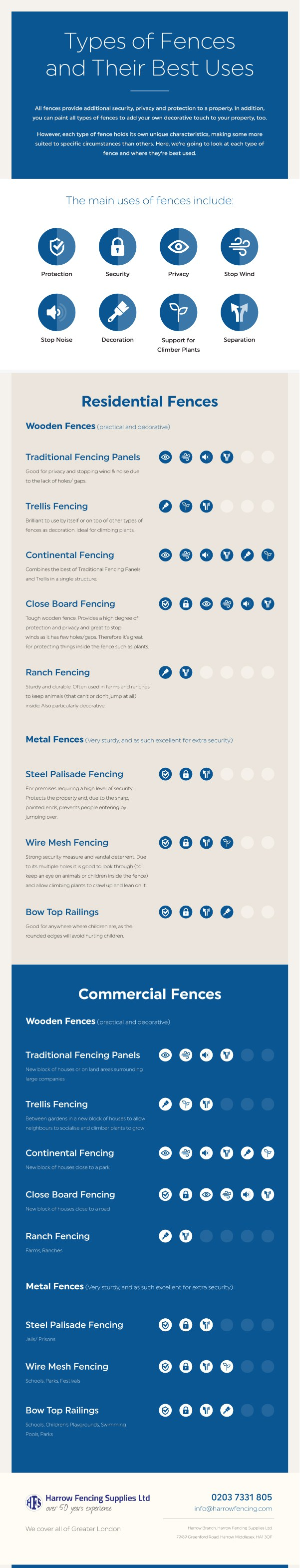 Types of Fences and Their Best Uses infographics